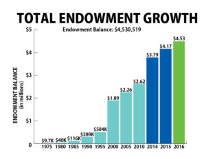 2016 Total Endowment Growth
