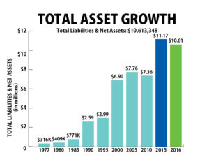 2016 Total Asset Growth