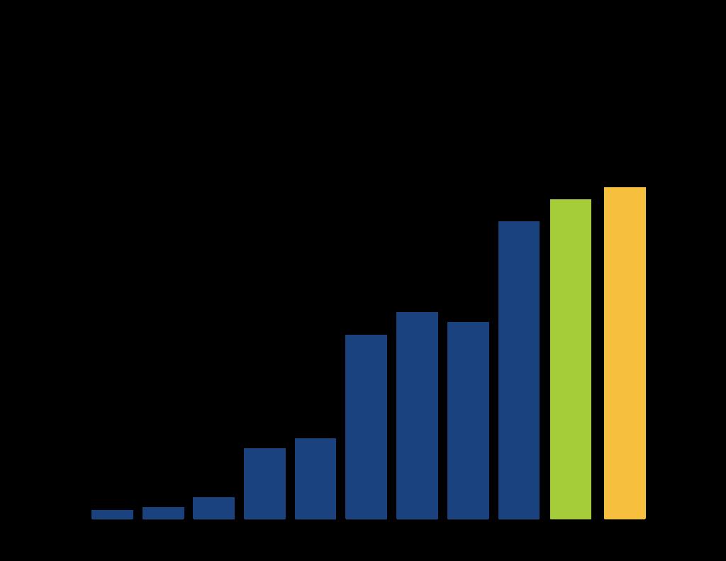Total Asset Growth Total Liabilities & Net Assets: $12,456,258