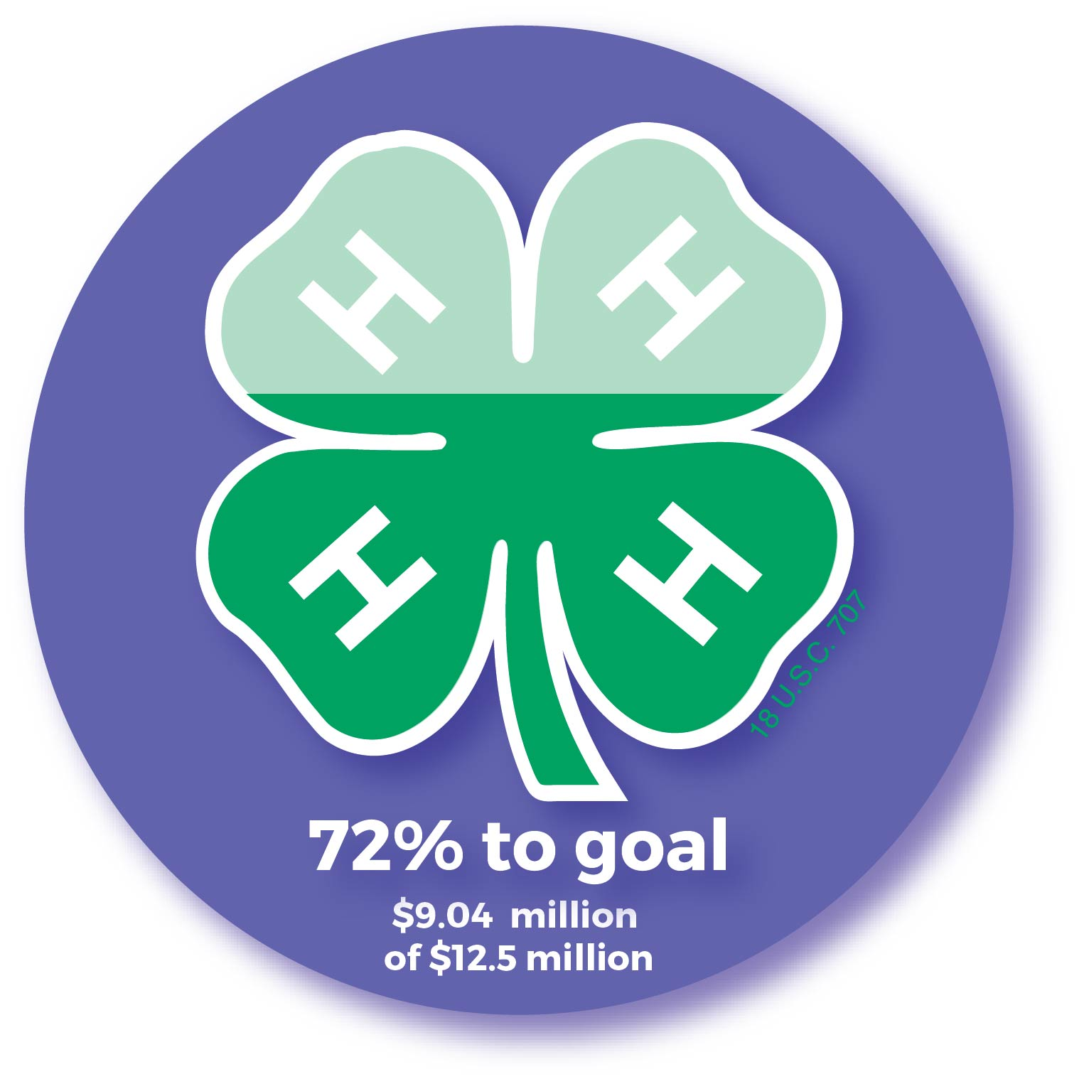 Campaign for Michigan 4-H's Future: 72% to goal ($9.04 million of $12.5 million)