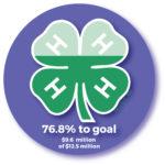 76.8% to goal $9.6 million of $12.5 million