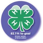 82.1% to goal ($10.26 million of $12.5 million)