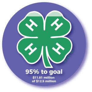 Campaign Status - 95% to goal - $11.81 million of $12.5 million goal