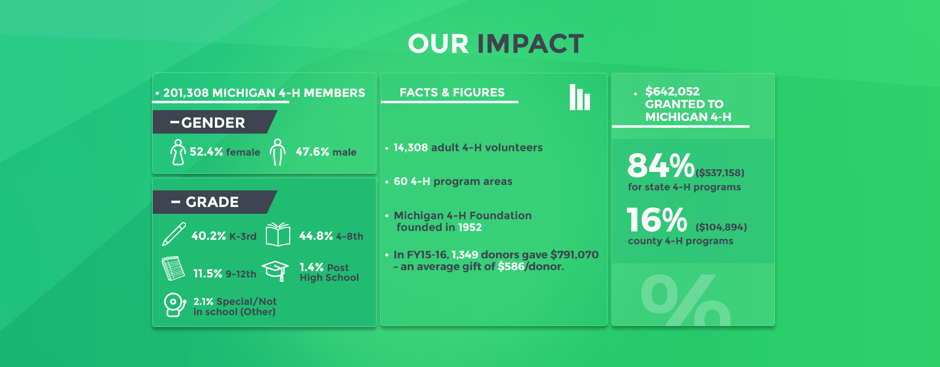 Our Impact FY15-16