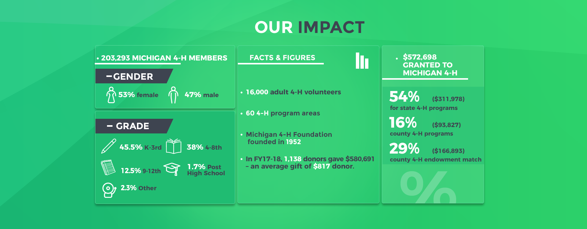 Our Impact FY17-18