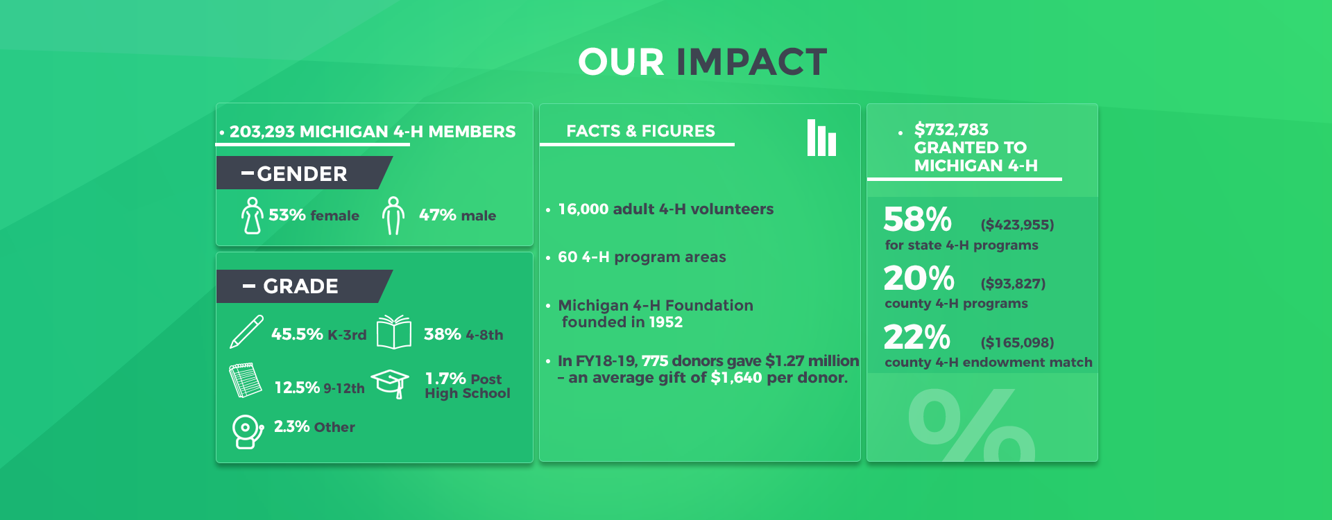 Our Impact FY18-19